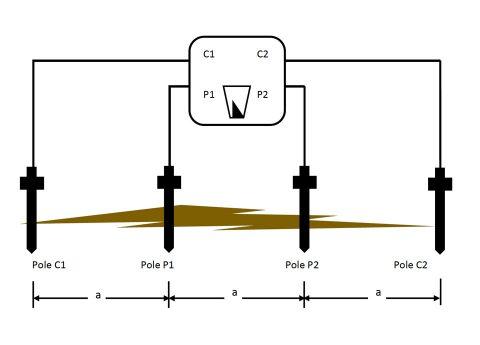 Wenner 4-pole soil resistivity testing diagram